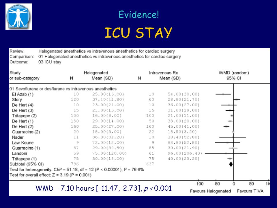 Evidence! ICU STAY WMD -7.10 hours [-11.47,-2.73], p < 0.001